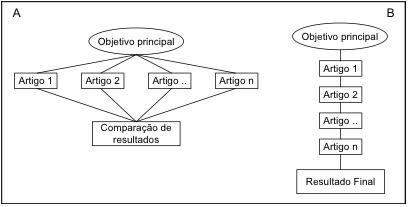 Figura 1. Estruturas básicas de tese em formato de artigos