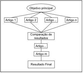 Figura 2. Estrutura mista para tese em formato de artigos