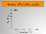 O aquecimento afeta os resultados, como vamos mostrar agora para a amostra LBO. Esse gráfico mostra a intensidade TL em função da temperatura da amostra.Quando aquecemos uma amostra de referência, que não foi exposta a um pré-aquecimento, obtemos esta curva. (Click - o próximo slide aparece, mostrando a curva vermelha.)