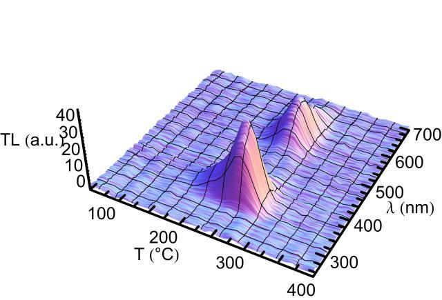 Gráfico preparado usando o Mathematica 9.0 (Wolfram Research) e o pacote LevelScheme (M. A. Caprio).