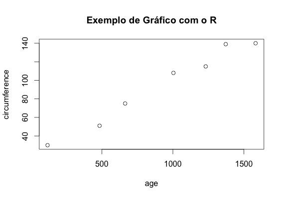 Exemplo de gráfico no R
