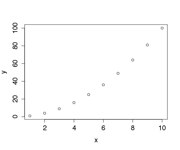 Exemplo simples usando a função plot.