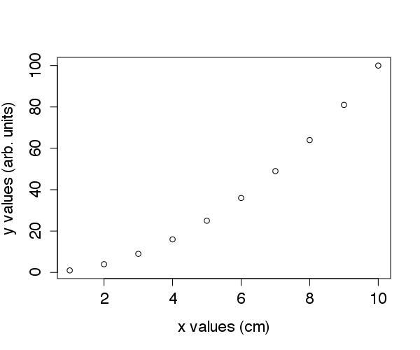 Exemplo com eixos definidos.