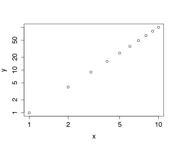 Exemplo de gráfico log-log.