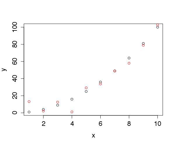 Exemplo de gráfico com dois tipos de dados.